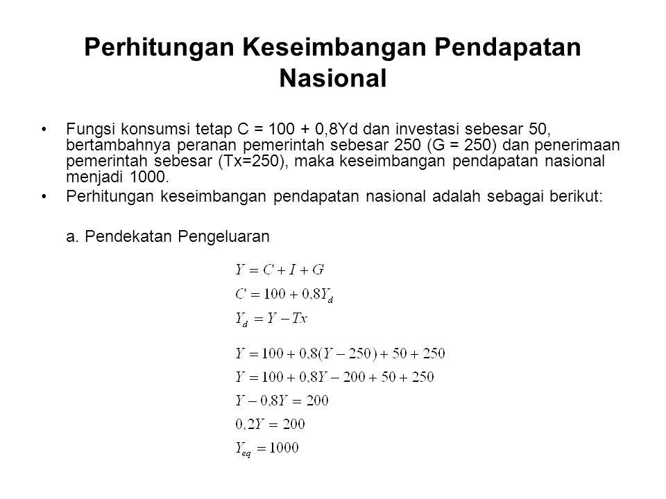 Perhitungan Keseimbangan Pendapatan Nasional Fungsi konsumsi tetap C = 100 + 0,8Yd dan investasi sebesar 50, bertambahnya peranan pemerintah sebesar 2