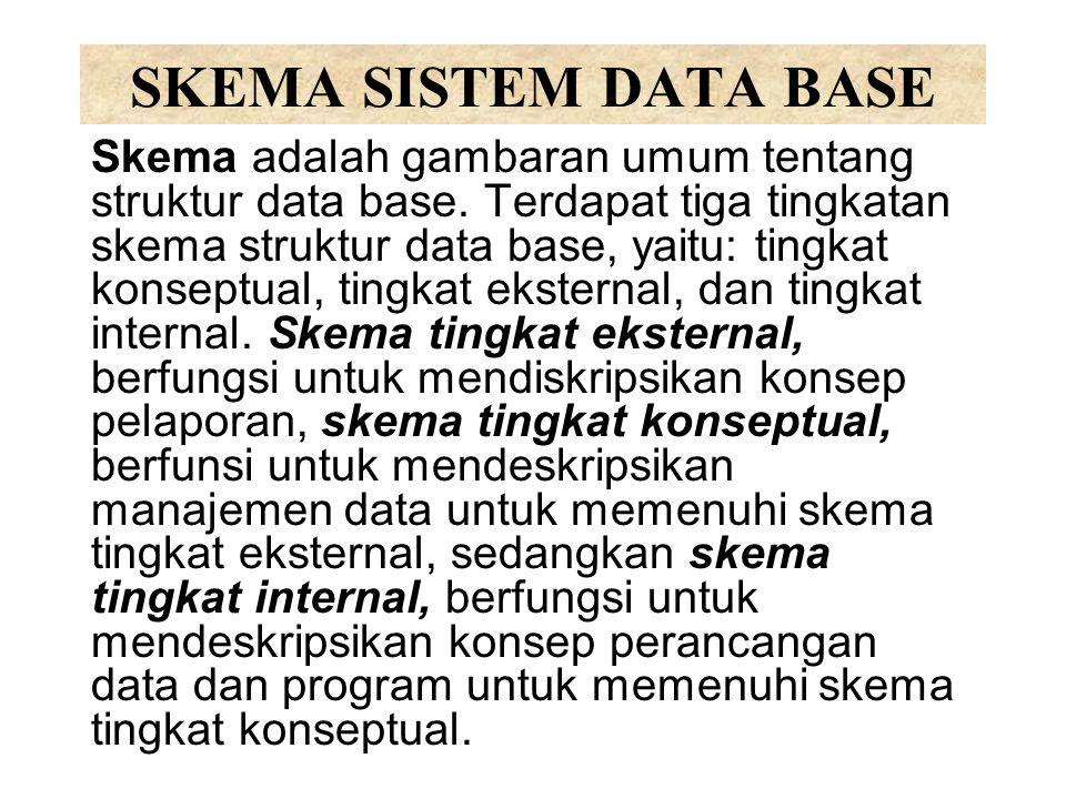 SKEMA SISTEM DATA BASE Skema adalah gambaran umum tentang struktur data base. Terdapat tiga tingkatan skema struktur data base, yaitu: tingkat konsept