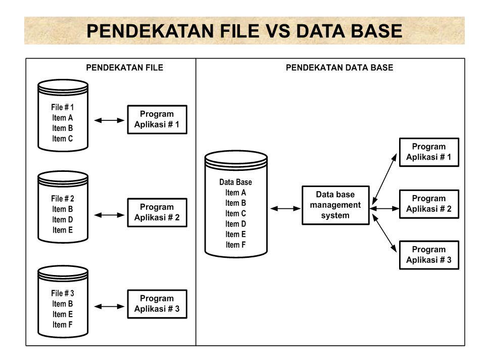 DATA BASE MANAGEMENT SYSTEMS (DBMS) DBMS adalah sistem untuk pengelolaan data base, sekaligus sebagai interface atau penghubung antara data base dengan sistem aplikasi (lihat gambar).