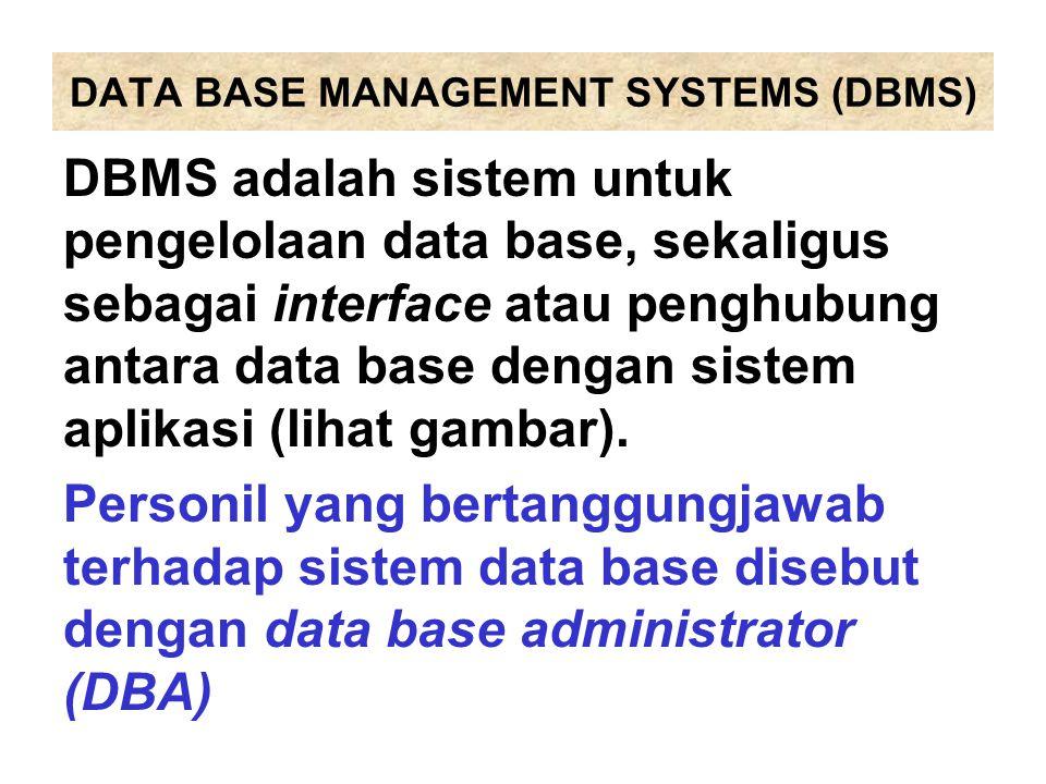 DATA BASE MANAGEMENT SYSTEMS (DBMS) DBMS adalah sistem untuk pengelolaan data base, sekaligus sebagai interface atau penghubung antara data base denga