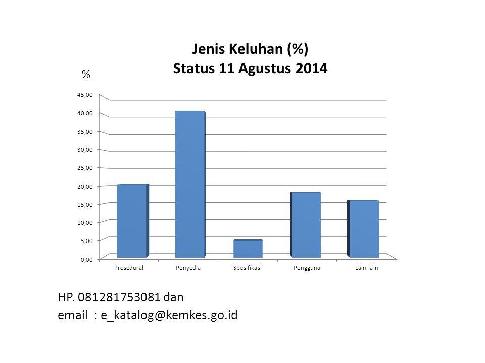 Jenis Keluhan (%) Status 11 Agustus 2014 HP. 081281753081 dan email : e_katalog@kemkes.go.id %