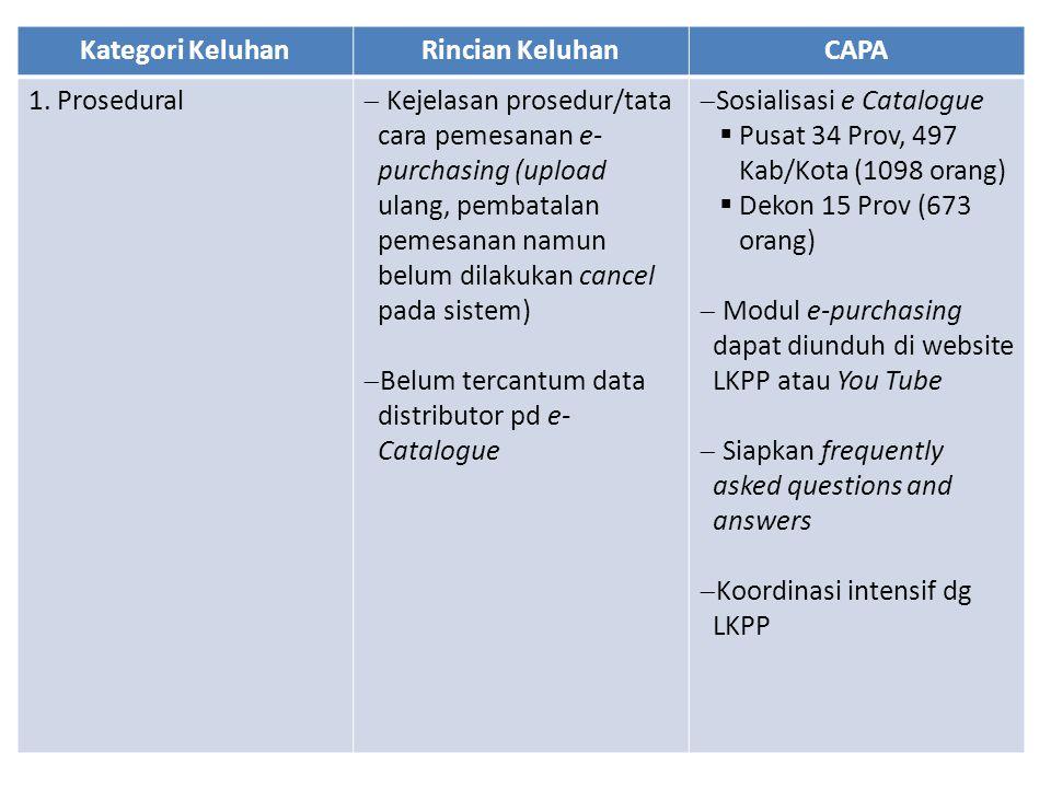 Kategori KeluhanRincian KeluhanCAPA 1. Prosedural  Kejelasan prosedur/tata cara pemesanan e- purchasing (upload ulang, pembatalan pemesanan namun bel