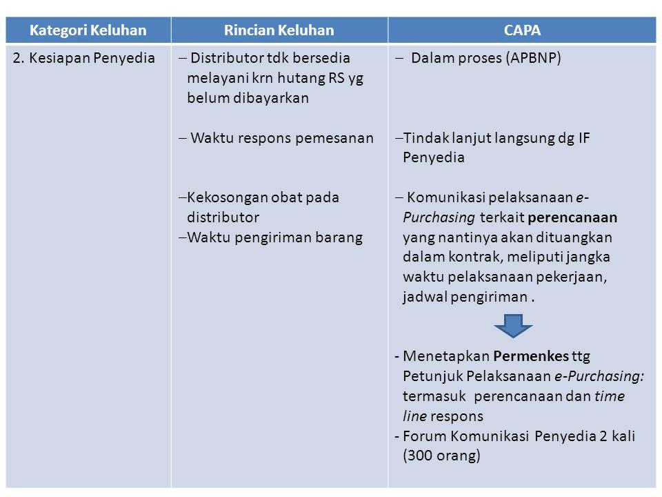 Kategori KeluhanRincian KeluhanCAPA 2. Kesiapan Penyedia  Distributor tdk bersedia melayani krn hutang RS yg belum dibayarkan  Waktu respons pemesan