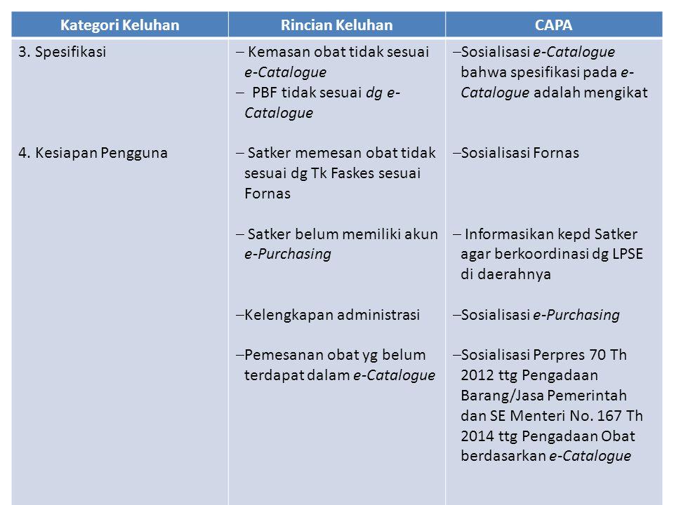 Kategori KeluhanRincian KeluhanCAPA 3. Spesifikasi 4. Kesiapan Pengguna  Kemasan obat tidak sesuai e-Catalogue  PBF tidak sesuai dg e- Catalogue  S