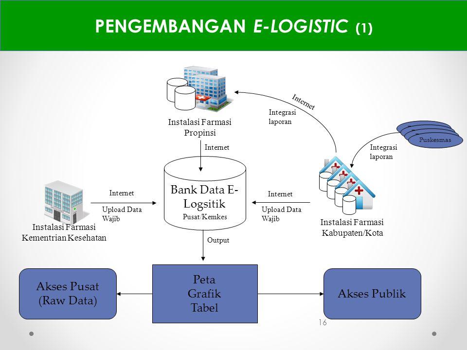 16 PENGEMBANGAN E-LOGISTIC (1) Output Bank Data E- Logsitik Pusat/Kemkes Instalasi Farmasi Kementrian Kesehatan Internet Instalasi Farmasi Kabupaten/K
