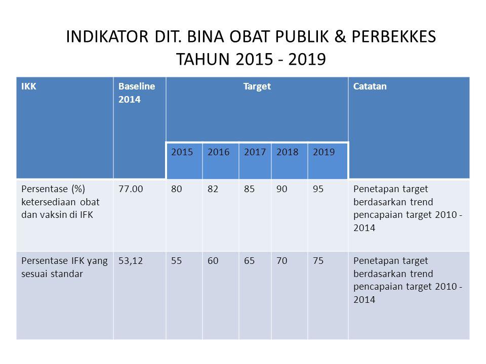 INDIKATOR DIT. BINA OBAT PUBLIK & PERBEKKES TAHUN 2015 - 2019 IKKBaseline 2014 TargetCatatan 20152016201720182019 Persentase (%) ketersediaan obat dan