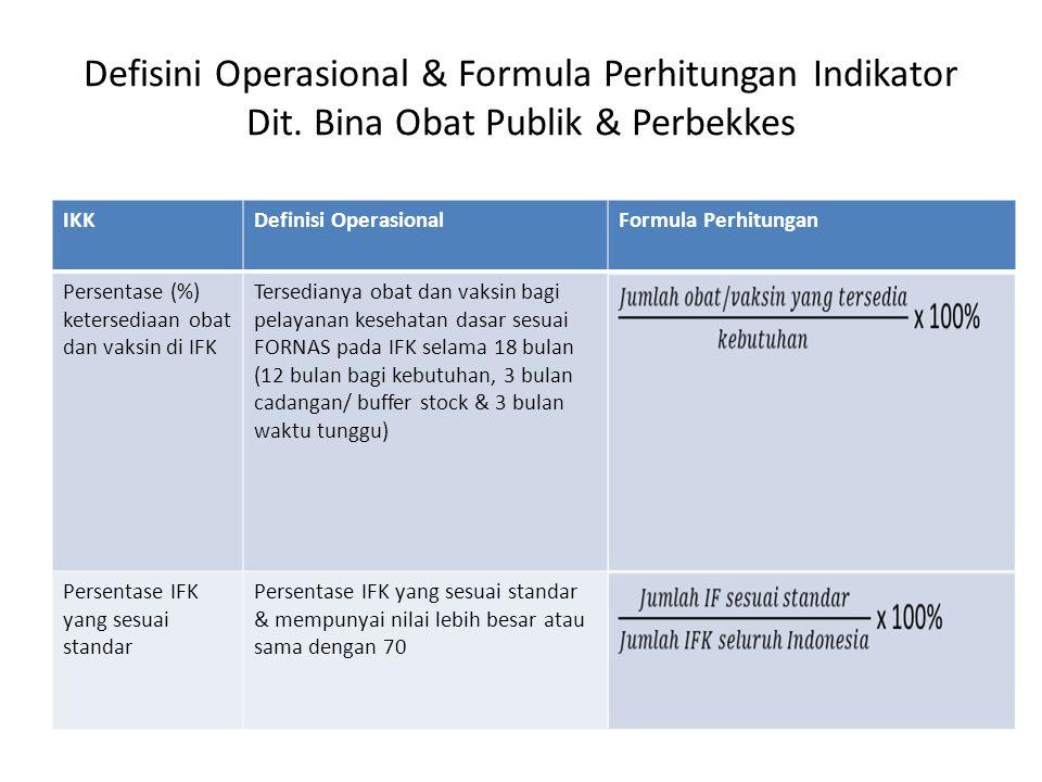 Defisini Operasional & Formula Perhitungan Indikator Dit. Bina Obat Publik & Perbekkes IKKDefinisi OperasionalFormula Perhitungan Persentase (%) keter
