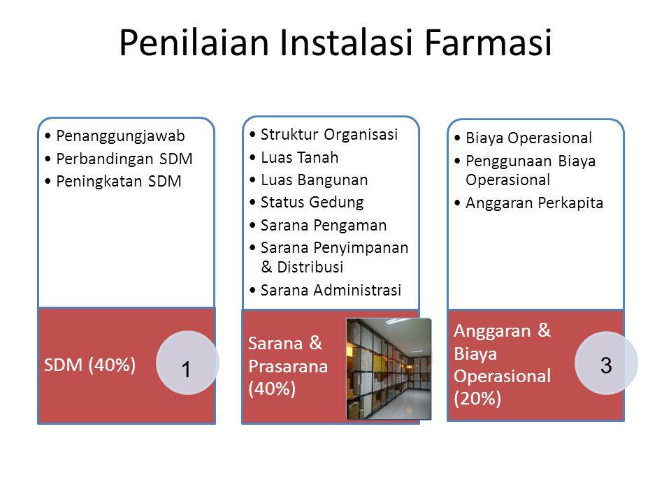 Penilaian Instalasi Farmasi Penanggungjawab Perbandingan SDM Peningkatan SDM SDM (40%) Struktur Organisasi Luas Tanah Luas Bangunan Status Gedung Sara