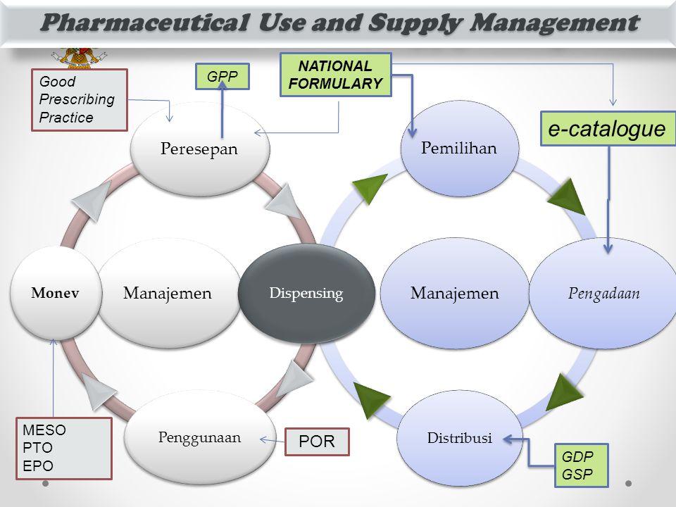 MENTERI KESEHATAN Pharmaceutical Use and Supply Management Manajemen Pemilihan Pengadaan Distribusi Pelayanan Obat Manajemen Peresepan PelayananPenggu