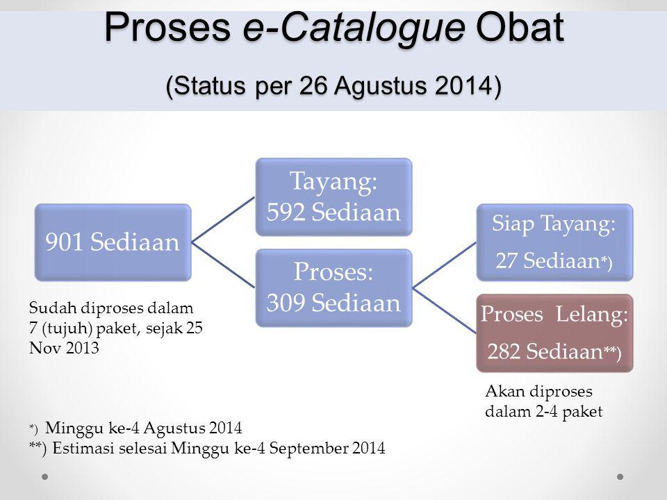 MENTERI KESEHATAN Proses e-Catalogue Obat (Status per 26 Agustus 2014) 901 Sediaan Tayang: 592 Sediaan Proses: 309 Sediaan Siap Tayang: 27 Sediaan *)