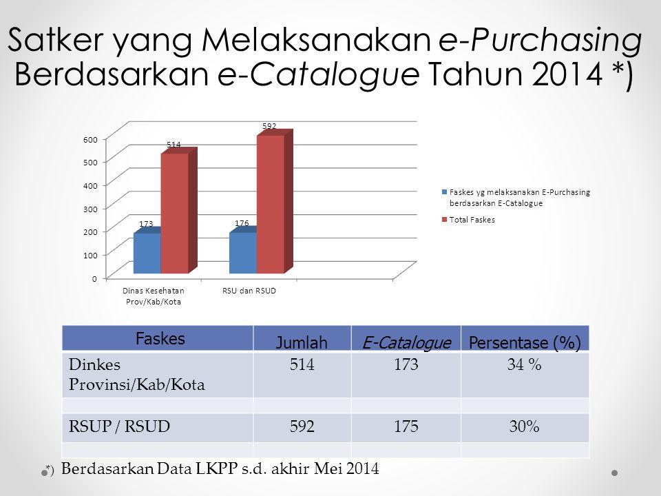 Faskes JumlahE-CataloguePersentase (%) Dinkes Provinsi/Kab/Kota 51417334 % RSUP / RSUD59217530% Satker yang Melaksanakan e-Purchasing Berdasarkan e-Ca