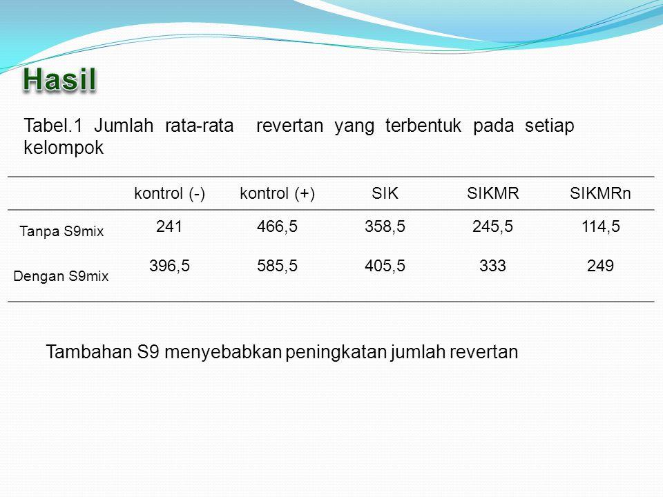 kontrol (-)kontrol (+)SIKSIKMRSIKMRn Tanpa S9mix Dengan S9mix 241 396,5 466,5 585,5 358,5 405,5 245,5 333 114,5 249 Tabel.1 Jumlah rata-rata revertan yang terbentuk pada setiap kelompok Tambahan S9 menyebabkan peningkatan jumlah revertan