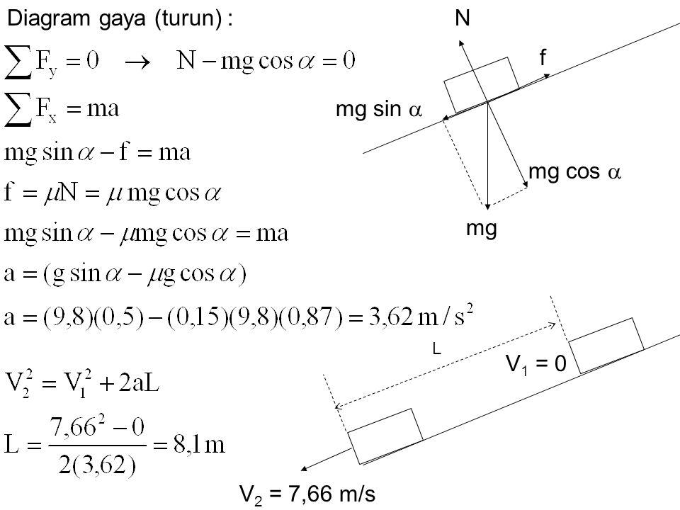 N f mg sin  mg cos  mg Diagram gaya (turun) : V 2 = 7,66 m/s L V 1 = 0
