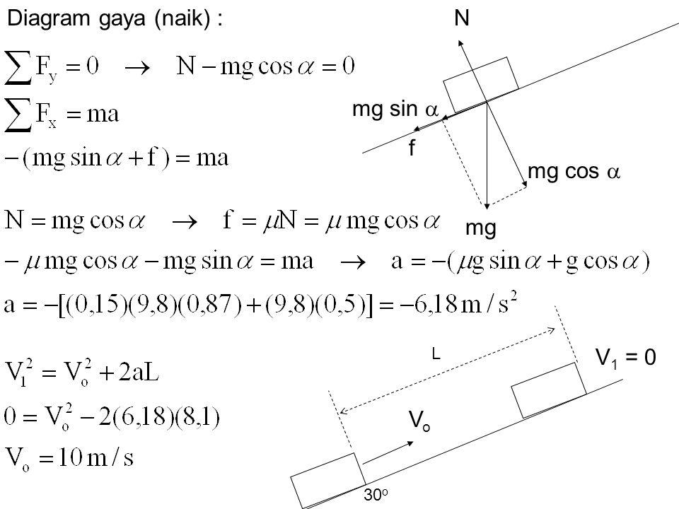 N f mg sin  mg cos  mg Diagram gaya (naik) : V 1 = 0 VoVo L 30 o