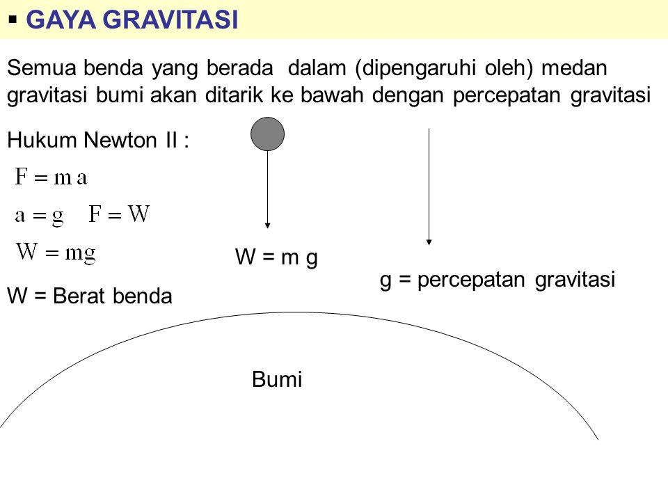  TEGANGAN TALI T W Bila benda bergerak ke atas dengan percepatan a, maka : Bila benda bergerak ke bawah dengan percepatan a, maka : Bila benda diam atau bergerak ke atas atau ke bawah dengan kecepatan konstan (percepatan = 0), maka : Hukum Newton I   F = 0