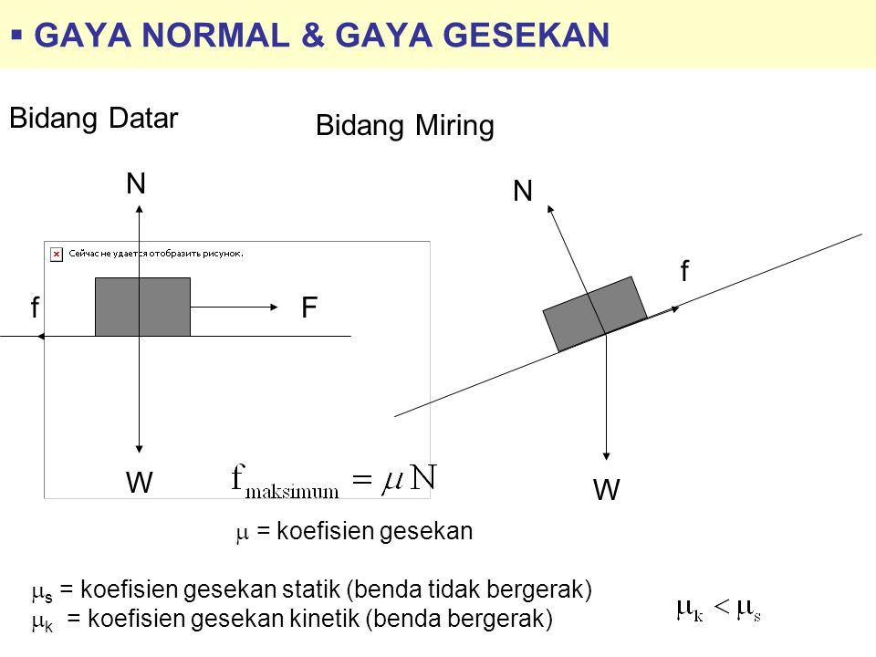  GAYA NORMAL & GAYA GESEKAN W N Ff  = koefisien gesekan Bidang Datar W N f Bidang Miring  s = koefisien gesekan statik (benda tidak bergerak)  k =