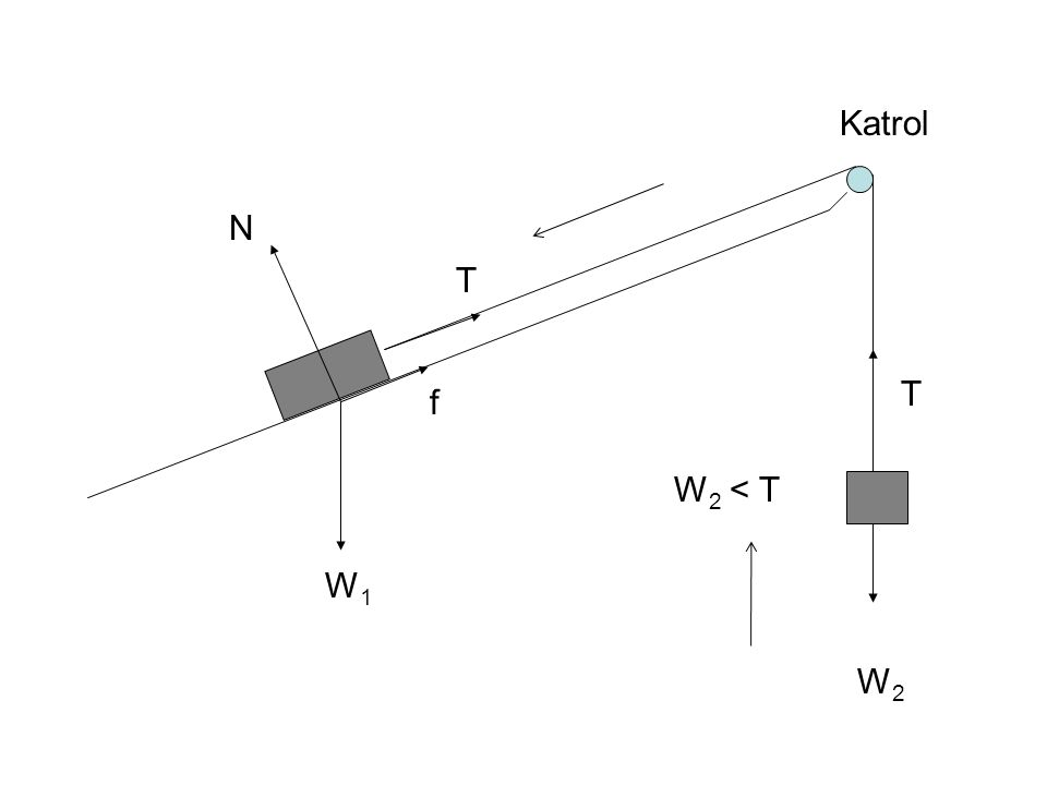 Contoh Soal 2.1 [Dinamika I Gerak Horisontal] Tiga buah balok masing-masing bermassa 12 kg, 24 kg dan 31 kg yang berada di atas lantai horisontal dihubungkan dengan dua buah tali dimana balok 24 kg berada ditengah.