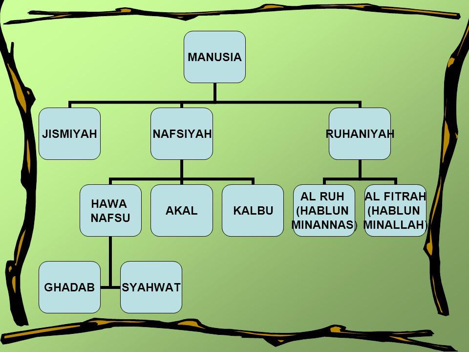 3 JENIS UTAMA NAFS (tipe kepribadian) Urutan dari yang terburuk hingga yang terbaik adalah –Nafs al-Ammârah Bissu' (Nafs yang mendorong kepada kejahatan/keburukan)  Kepribadian Amarah (didominasi nafsu) –Nafs al-Lawwâmah (Nafs yang tercela)  Kepribadian Lawwamah (didominasi akal) –Nafs al-Mutma'innah (Nafs yang membawa kedamaian)  Kepribadian Mutmainnah (didominasi kalbu)