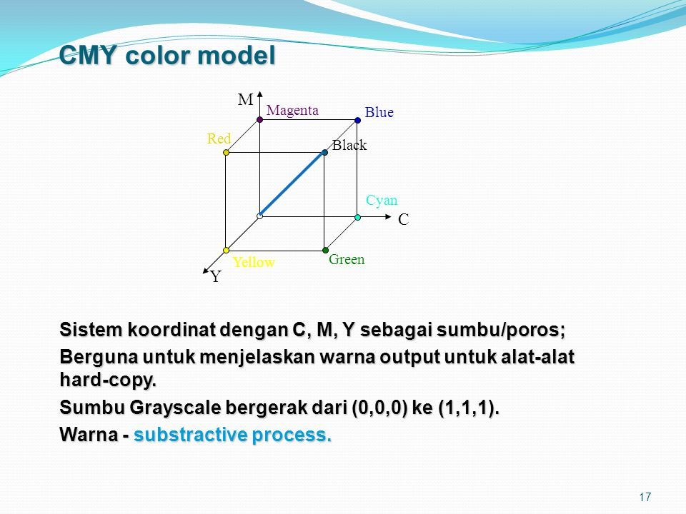 17 CMY color model Sistem koordinat dengan C, M, Y sebagai sumbu/poros; Berguna untuk menjelaskan warna output untuk alat-alat hard-copy. Sumbu Graysc