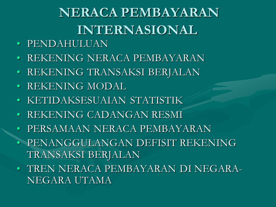 NERACA PEMBAYARAN INTERNASIONAL NERACA PEMBAYARAN INTERNASIONAL PENDAHULUANPENDAHULUAN REKENING NERACA PEMBAYARANREKENING NERACA PEMBAYARAN REKENING TRANSAKSI BERJALANREKENING TRANSAKSI BERJALAN REKENING MODALREKENING MODAL KETIDAKSESUAIAN STATISTIKKETIDAKSESUAIAN STATISTIK REKENING CADANGAN RESMIREKENING CADANGAN RESMI PERSAMAAN NERACA PEMBAYARANPERSAMAAN NERACA PEMBAYARAN PENANGGULANGAN DEFISIT REKENING TRANSAKSI BERJALANPENANGGULANGAN DEFISIT REKENING TRANSAKSI BERJALAN TREN NERACA PEMBAYARAN DI NEGARA- NEGARA UTAMATREN NERACA PEMBAYARAN DI NEGARA- NEGARA UTAMA