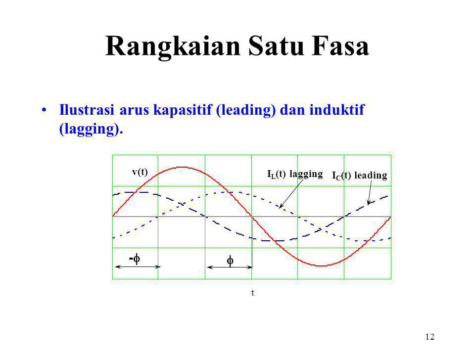 12 Ilustrasi arus kapasitif (leading) dan induktif (lagging). t v(t) I L (t) lagging I C (t) leading --  Rangkaian Satu Fasa