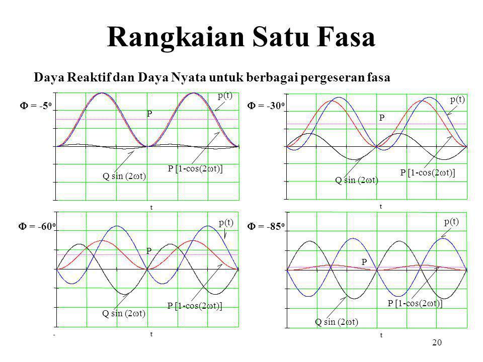 20 t t t t Daya Reaktif dan Daya Nyata untuk berbagai pergeseran fasa  = -5 o  = -30 o  = -60 o  = -85 o Q sin (2  t) P [1-cos(2  t)] p(t) P Q sin (2  t) P [1-cos(2  t)] p(t) P Q sin (2  t) P [1-cos(2  t)] p(t) P Q sin (2  t) P [1-cos(2  t)] p(t) P Rangkaian Satu Fasa