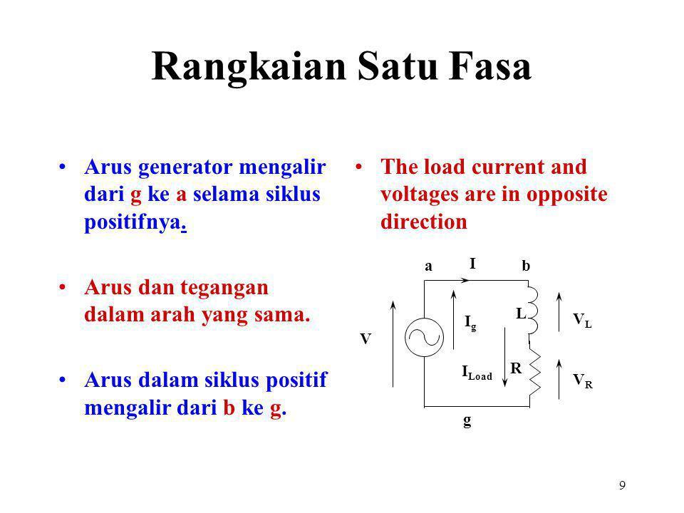 9 Arus generator mengalir dari g ke a selama siklus positifnya. Arus dan tegangan dalam arah yang sama. Arus dalam siklus positif mengalir dari b ke g