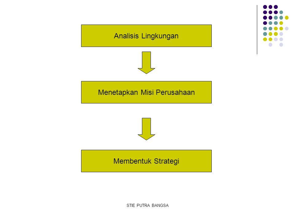 Analisis Lingkungan Menetapkan Misi Perusahaan Membentuk Strategi STIE PUTRA BANGSA