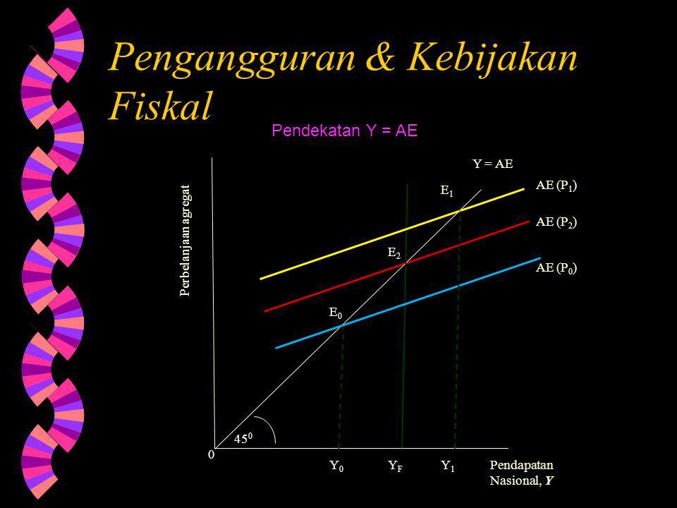 Pengangguran & Kebijakan Fiskal Pendapatan Nasional, Y Perbelanjaan agregat AE (P 0 ) AE (P 2 ) AE (P 1 ) E0E0 E2E2 E1E1 Y0Y0 YFYF Y1Y1 0 45 0 Y = AE Pendekatan Y = AE