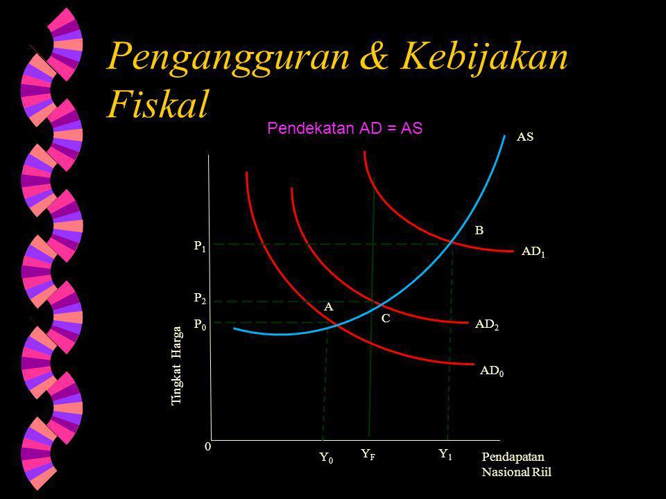 Pengangguran & Kebijakan Fiskal Pendapatan Nasional Riil Tingkat Harga AD 0 AD 2 AD 1 A B C Y0Y0 YFYF Y1Y1 0 AS Pendekatan AD = AS P1P1 P2P2 P0P0