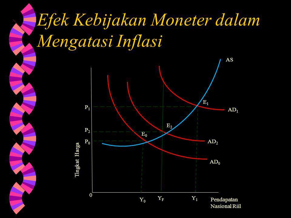 Efek Kebijakan Moneter dalam Mengatasi Inflasi Pendapatan Nasional Riil Tingkat Harga AD 0 AD 2 AD 1 E0E0 E1E1 E2E2 Y0Y0 YFYF Y1Y1 0 AS P1P1 P2P2 P0P0
