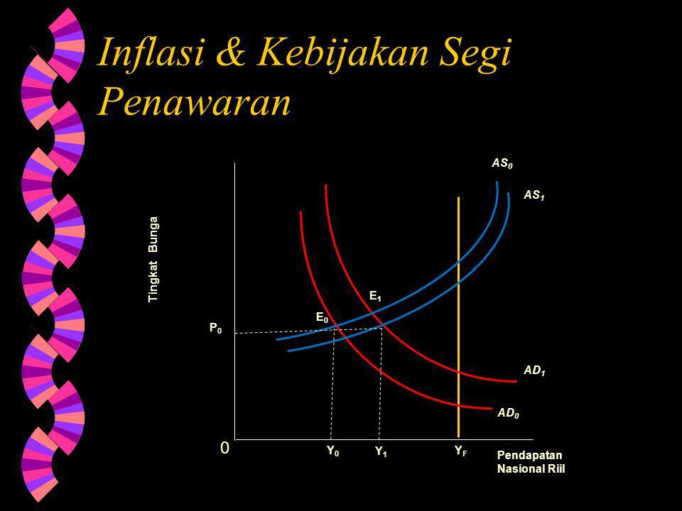Inflasi & Kebijakan Segi Penawaran Tingkat Bunga 0 YFYF Pendapatan Nasional Riil AD 1 Y1Y1 Y0Y0 AD 0 AS 1 AS 0 P0P0 E0E0 E1E1