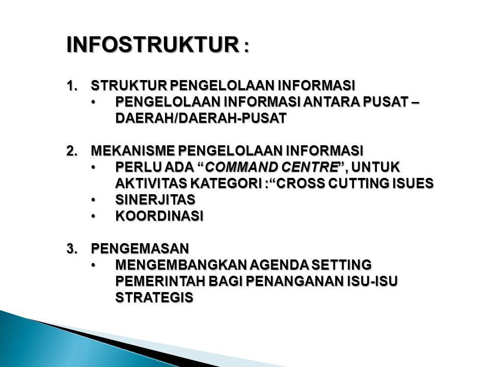 INFOSTRUKTUR : 1.STRUKTUR PENGELOLAAN INFORMASI PENGELOLAAN INFORMASI ANTARA PUSAT – DAERAH/DAERAH-PUSATPENGELOLAAN INFORMASI ANTARA PUSAT – DAERAH/DAERAH-PUSAT 2.MEKANISME PENGELOLAAN INFORMASI PERLU ADA COMMAND CENTRE , UNTUK AKTIVITAS KATEGORI : CROSS CUTTING ISUESPERLU ADA COMMAND CENTRE , UNTUK AKTIVITAS KATEGORI : CROSS CUTTING ISUES SINERJITASSINERJITAS KOORDINASIKOORDINASI 3.PENGEMASAN MENGEMBANGKAN AGENDA SETTING PEMERINTAH BAGI PENANGANAN ISU-ISU STRATEGISMENGEMBANGKAN AGENDA SETTING PEMERINTAH BAGI PENANGANAN ISU-ISU STRATEGIS