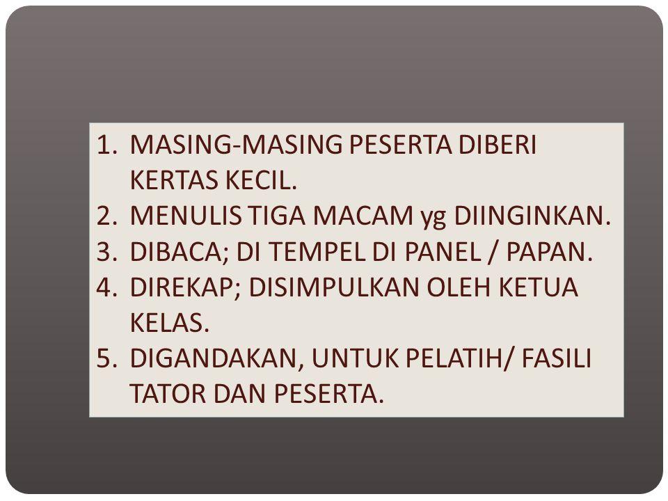 1.MASING-MASING PESERTA DIBERI KERTAS KECIL. 2.MENULIS TIGA MACAM yg DIINGINKAN. 3.DIBACA; DI TEMPEL DI PANEL / PAPAN. 4.DIREKAP; DISIMPULKAN OLEH KET