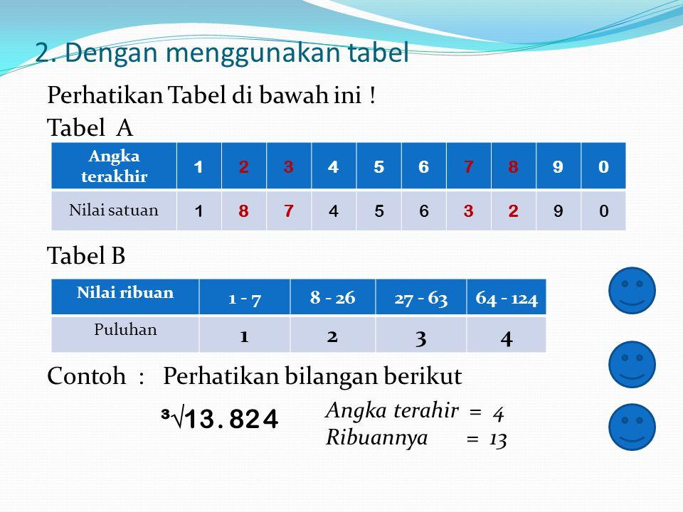 4. ³√1728 = 2 x 2 x 2 x 2 x 2 x 2 x 3 x 3 x 3 = (2 x 2 x 3) x (2 x 2 x 3) x (2 x 2 x 3) = (2 x 2 x 3) ³ = 2 x 2 x 3 = 12 5. ³√4096 = 2 x 2 x 2 x 2 x 2