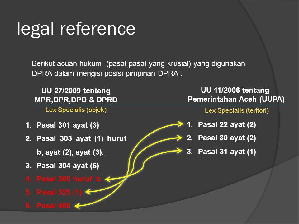 legal reference Berikut acuan hukum (pasal-pasal yang krusial) yang digunakan DPRA dalam mengisi posisi pimpinan DPRA : UU 27/2009 tentang MPR,DPR,DPD & DPRD 1.Pasal 301 ayat (3) 2.Pasal 303 ayat (1) huruf b, ayat (2), ayat (3).