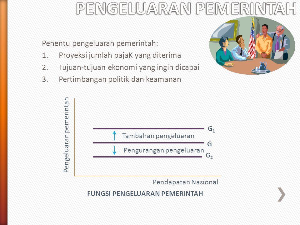 Penentu pengeluaran pemerintah: 1.Proyeksi jumlah pajaK yang diterima 2.Tujuan-tujuan ekonomi yang ingin dicapai 3.Pertimbangan politik dan keamanan T