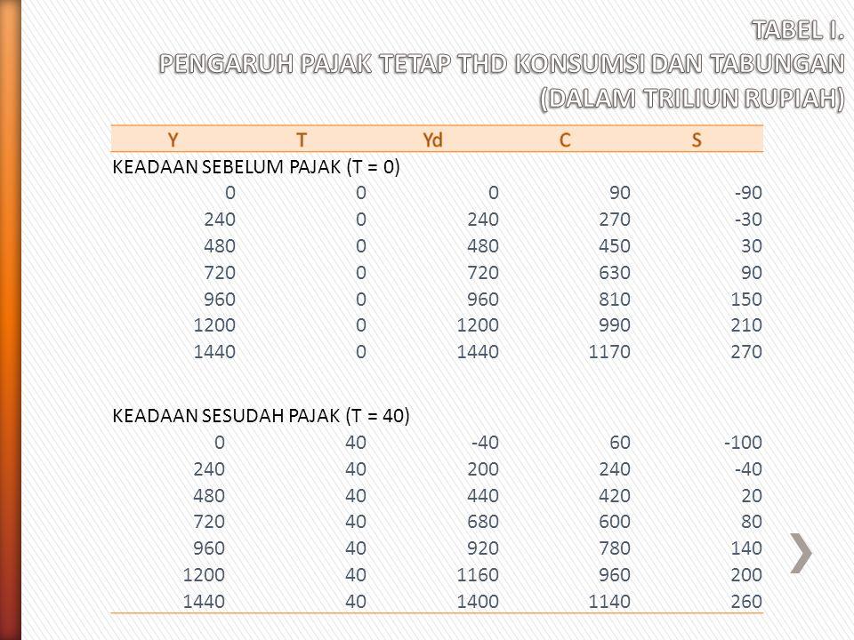 KEADAAN SEBELUM PAJAK (T = 0) 00090-90 2400 270-30 4800 45030 7200 63090 9600 810150 12000 990210 14400 1170270 KEADAAN SESUDAH PAJAK (T = 40) 040-406