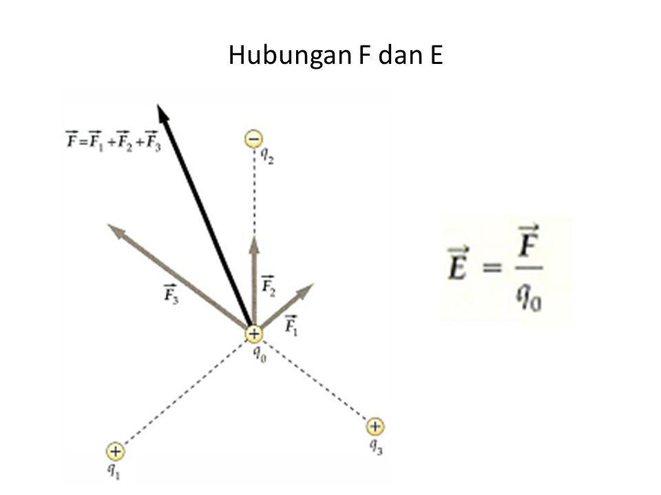 Hubungan F dan E
