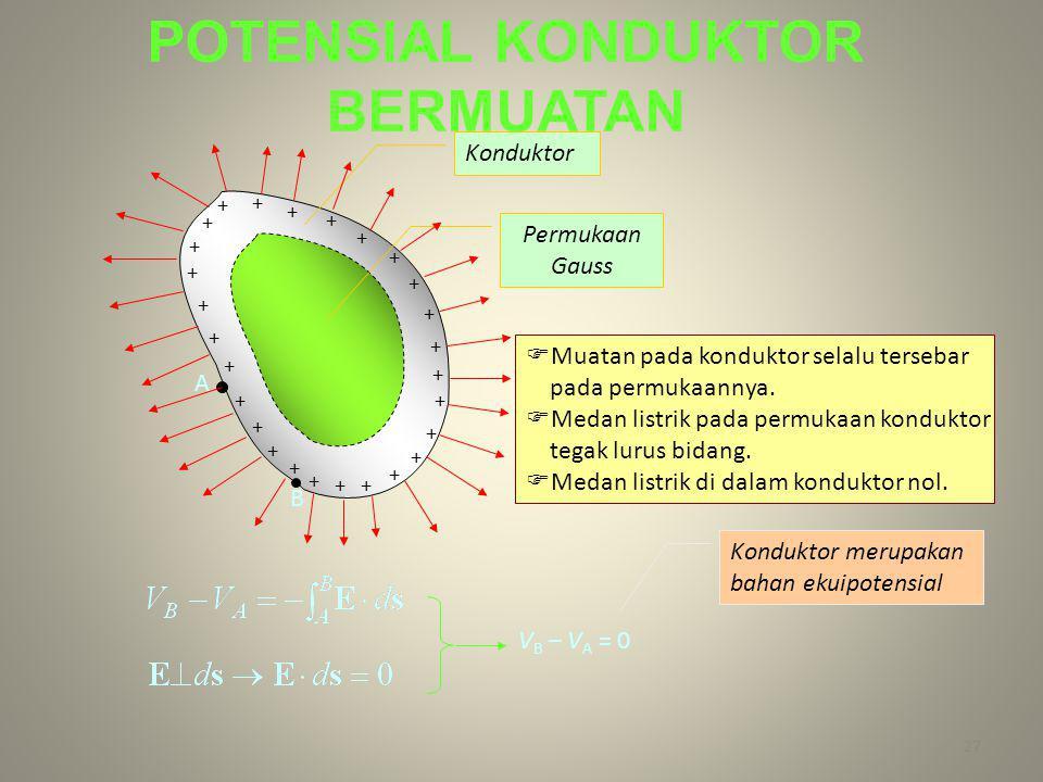 27 + + + + + + + + + + + + + + + + + + + + + + + + + + + Konduktor Permukaan Gauss  Muatan pada konduktor selalu tersebar pada permukaannya.