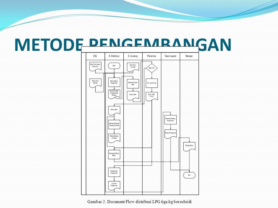 METODE PENGEMBANGAN Gambar 2. Document Flow distribusi LPG tiga kg bersubsidi