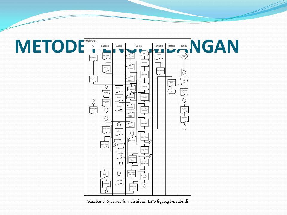 METODE PENGEMBANGAN Gambar 3 System Flow distribusi LPG tiga kg bersubsidi