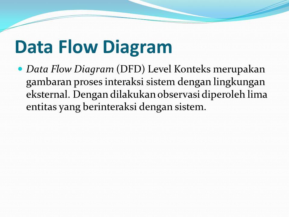 Data Flow Diagram Data Flow Diagram (DFD) Level Konteks merupakan gambaran proses interaksi sistem dengan lingkungan eksternal. Dengan dilakukan obser