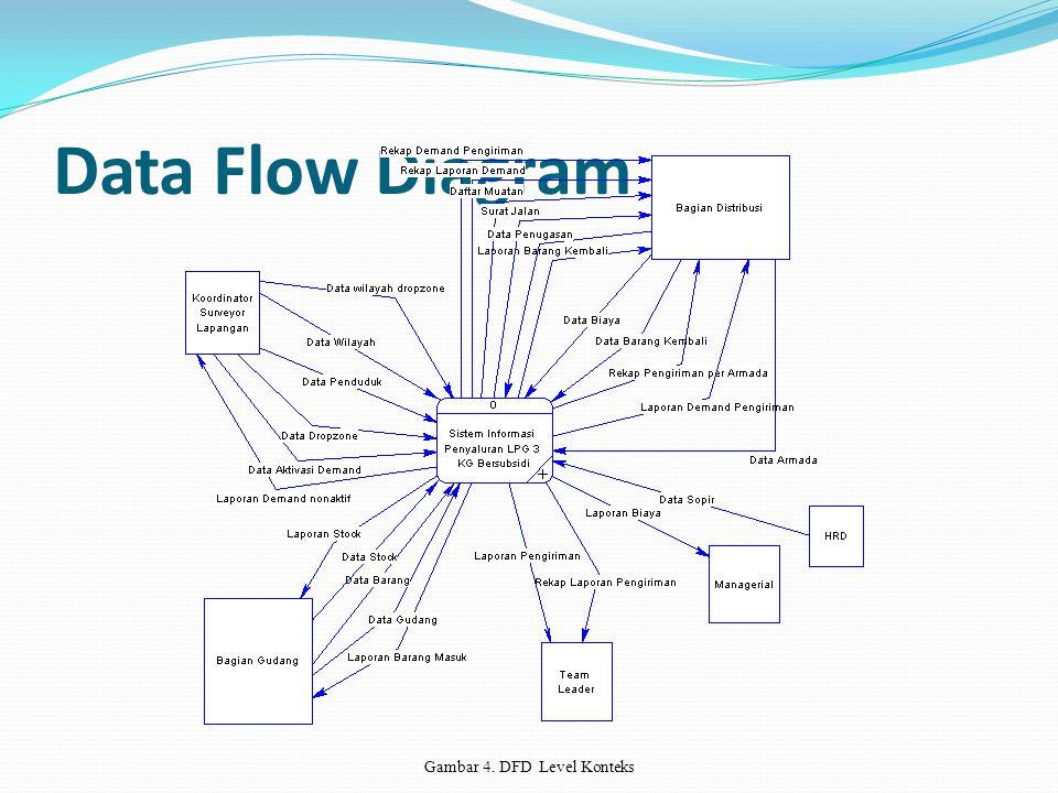 Data Flow Diagram Gambar 4. DFD Level Konteks