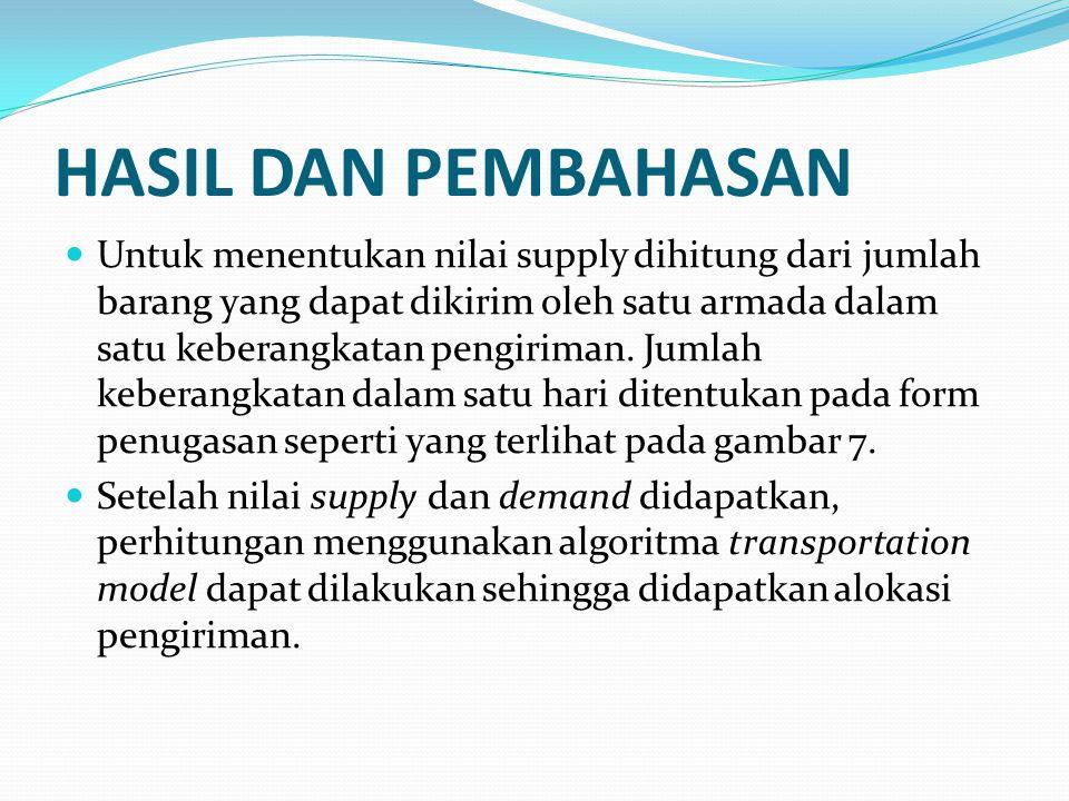 HASIL DAN PEMBAHASAN Untuk menentukan nilai supply dihitung dari jumlah barang yang dapat dikirim oleh satu armada dalam satu keberangkatan pengiriman