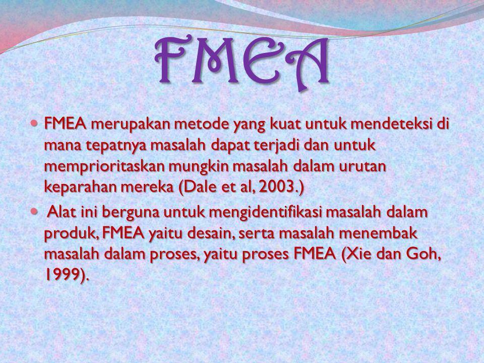 FMEA FMEA merupakan metode yang kuat untuk mendeteksi di mana tepatnya masalah dapat terjadi dan untuk memprioritaskan mungkin masalah dalam urutan keparahan mereka (Dale et al, 2003.) FMEA merupakan metode yang kuat untuk mendeteksi di mana tepatnya masalah dapat terjadi dan untuk memprioritaskan mungkin masalah dalam urutan keparahan mereka (Dale et al, 2003.) Alat ini berguna untuk mengidentifikasi masalah dalam produk, FMEA yaitu desain, serta masalah menembak masalah dalam proses, yaitu proses FMEA (Xie dan Goh, 1999).