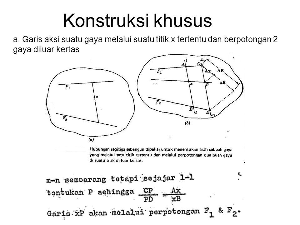 Konstruksi khusus a. Garis aksi suatu gaya melalui suatu titik x tertentu dan berpotongan 2 gaya diluar kertas