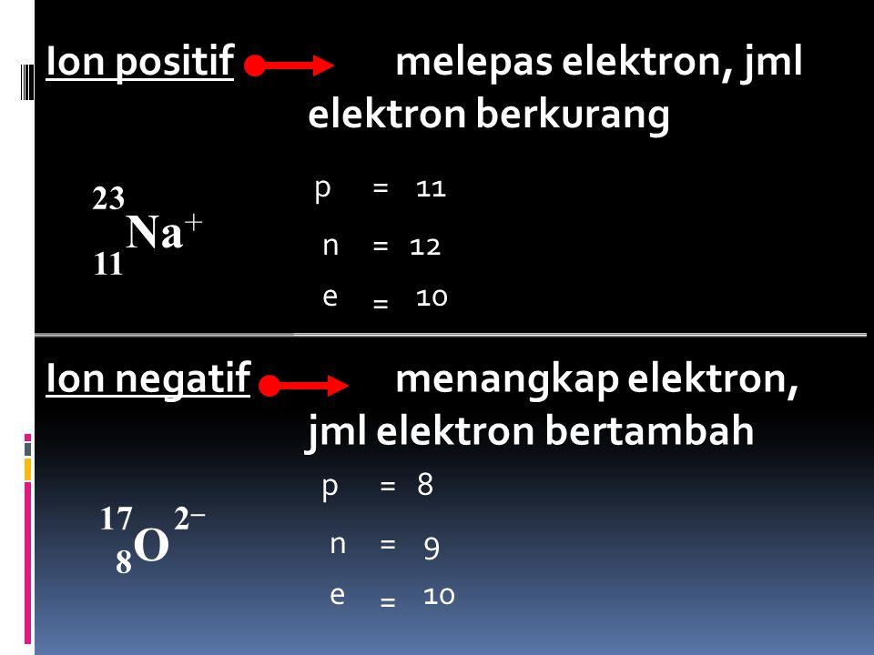 23 Na + 11 17 O 8 _ Ion positifmelepas elektron, jml elektron berkurang Ion negatifmenangkap elektron, jml elektron bertambah p = 11 n =12 e = 10 p =8