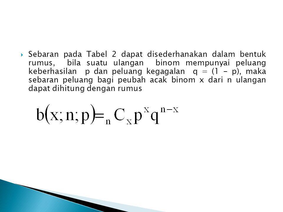  Sebaran pada Tabel 2 dapat disederhanakan dalam bentuk rumus, bila suatu ulangan binom mempunyai peluang keberhasilan p dan peluang kegagalan q = (1