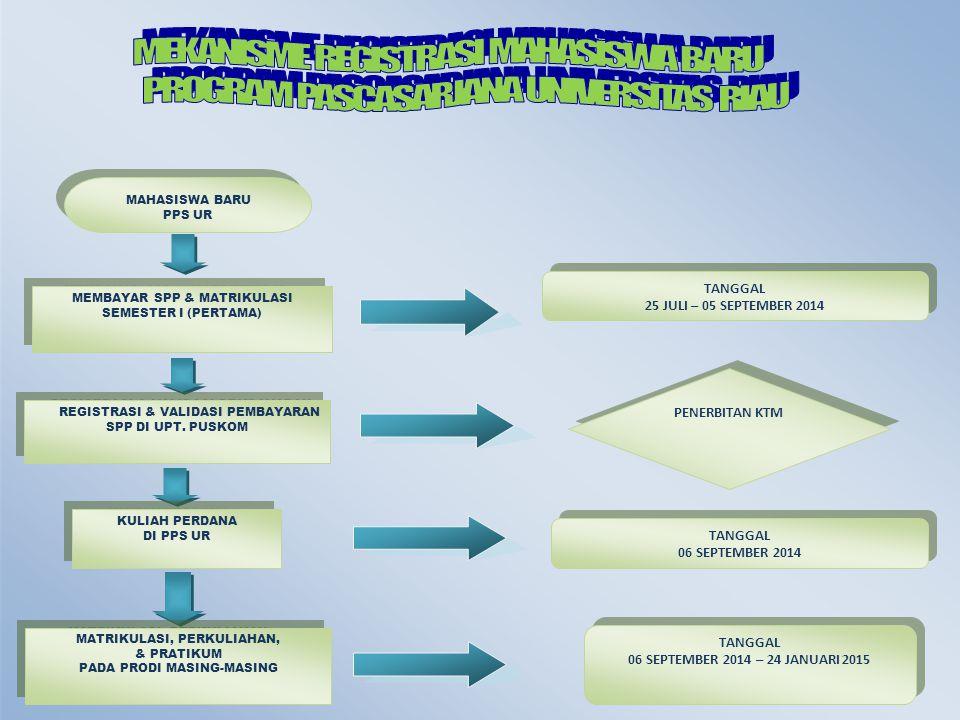 MAHASISWA BARU PPS UR MAHASISWA BARU PPS UR MEMBAYAR SPP & MATRIKULASI SEMESTER I (PERTAMA) MEMBAYAR SPP & MATRIKULASI SEMESTER I (PERTAMA) REGISTRASI & VALIDASI PEMBAYARAN SPP DI UPT.